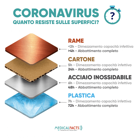 Covid 19 resistenza materiali superfici