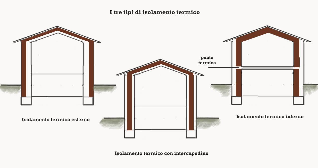 Cappotto termico 2019 interno o esterno prezzi al mq - Cappotto interno materiali ...