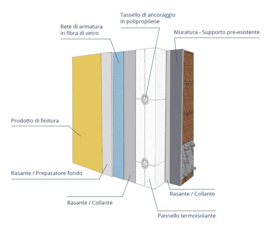 Cappotto termico 2018 interno o esterno prezzi al mq - Costo intonaco interno al mq ...